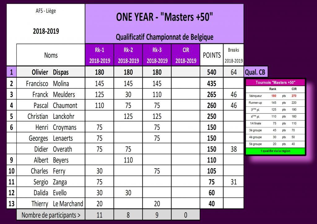 Classement des +50 Avant le CIR.