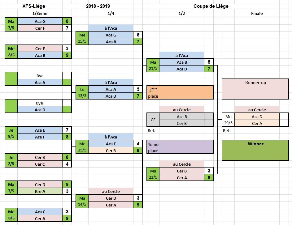 Coupe de Liège - Tableau des demi-finales