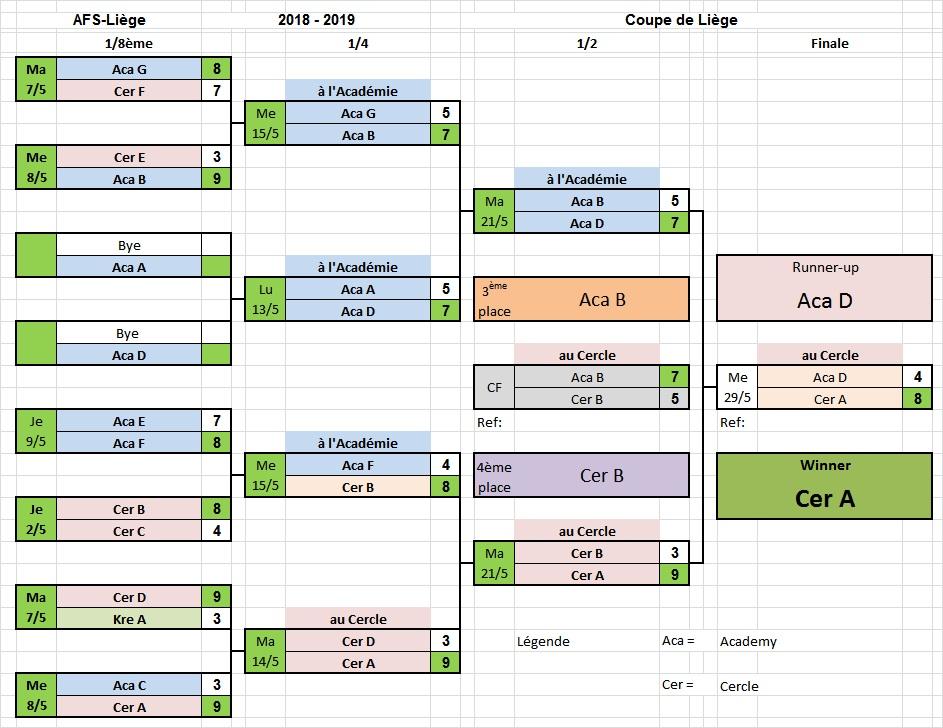 Coupe de Liège - Tableau final