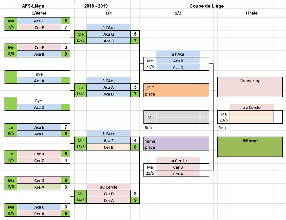 Coupe de Liège résultats des quarts
